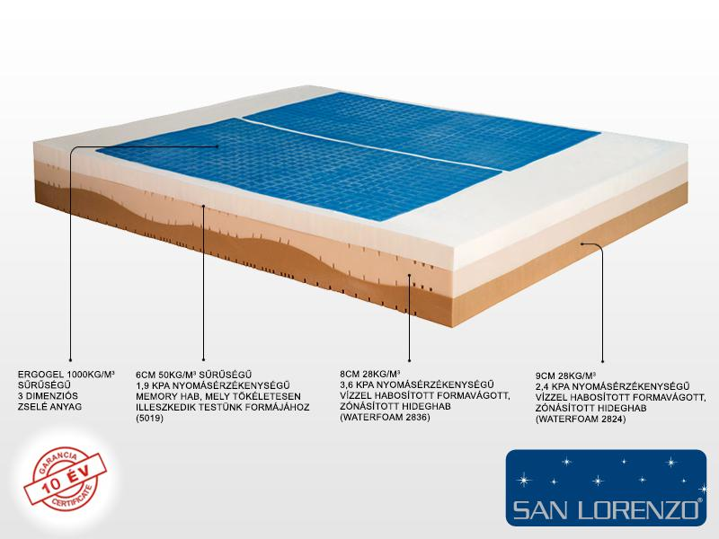 San Lorenzo ErgoGel 2.0 140x200 matrac